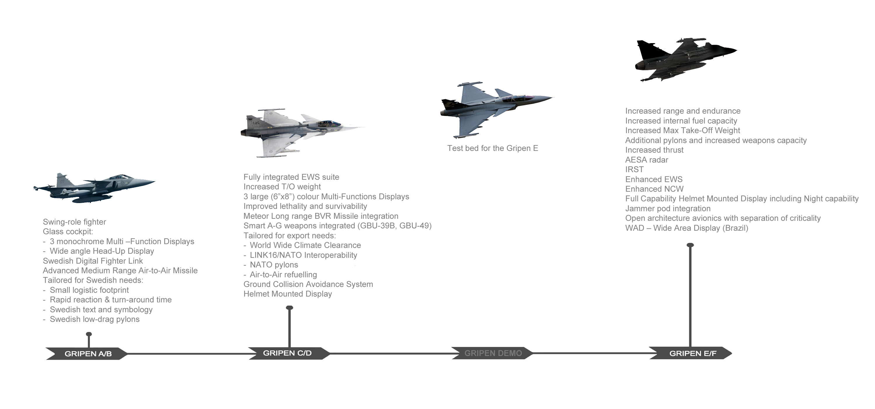 Gripen-E, Saab, Smart Fighter