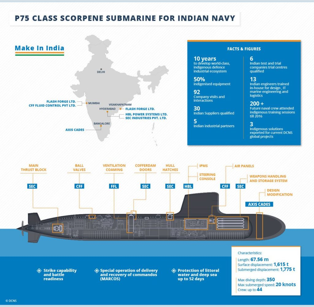 INS Khanderi, INS Kalvari, Scorpene Submarines, Submarines, Indian Navy, Submarines